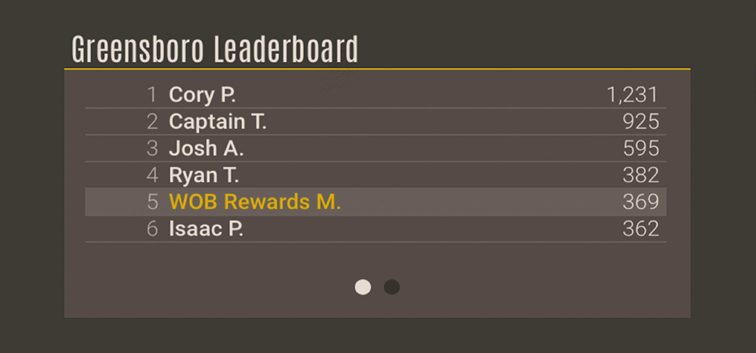 WOB Rewards Greensboro leaderboard screenshot